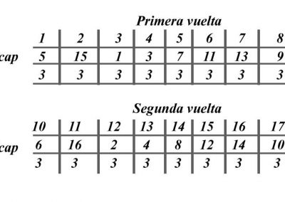 Resultados 2016